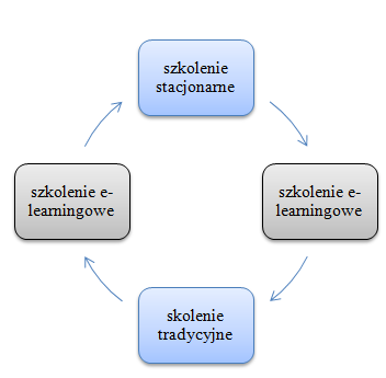 alternatywny model szkolenia blended-learning